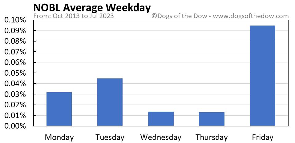 NOBL average weekday chart