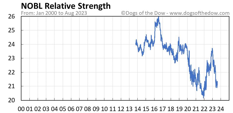 NOBL relative strength chart
