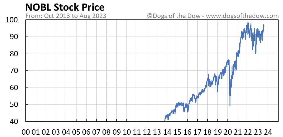 NOBL stock price chart