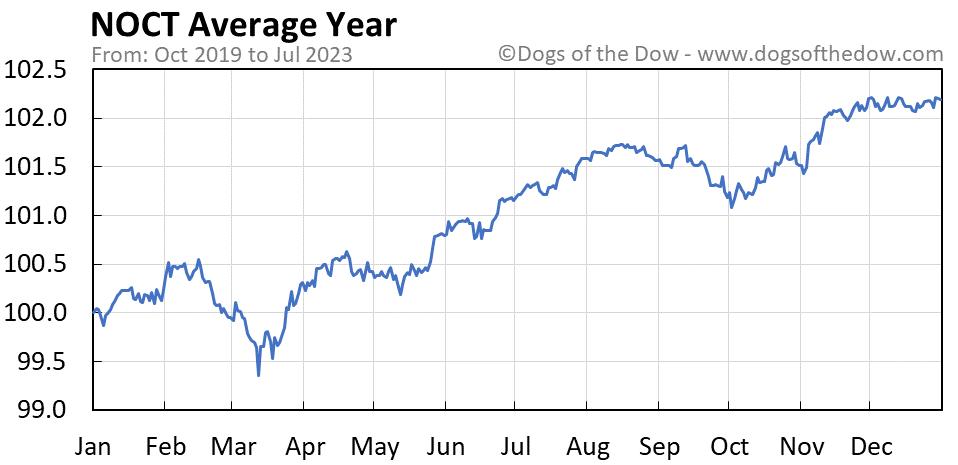 NOCT average year chart