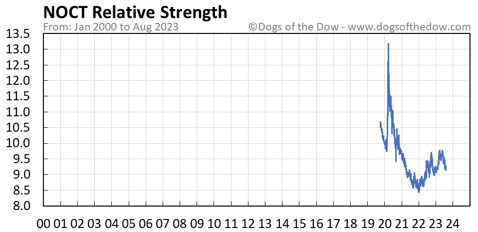 NOCT relative strength chart