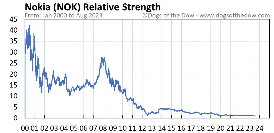 NOK relative strength chart