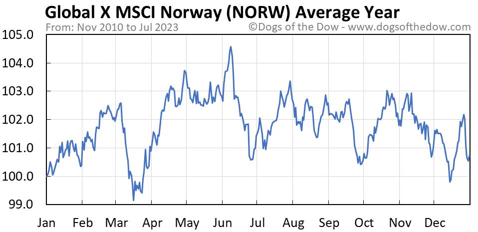 NORW average year chart
