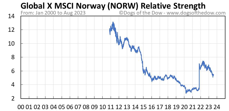 NORW relative strength chart