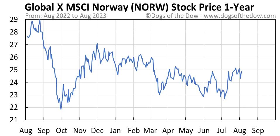 NORW 1-year stock price chart