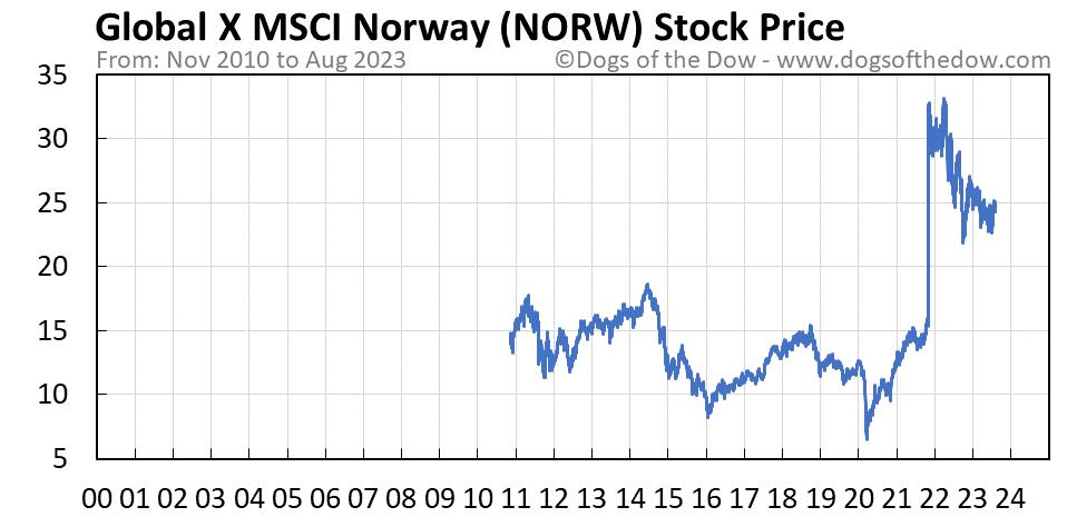 NORW stock price chart