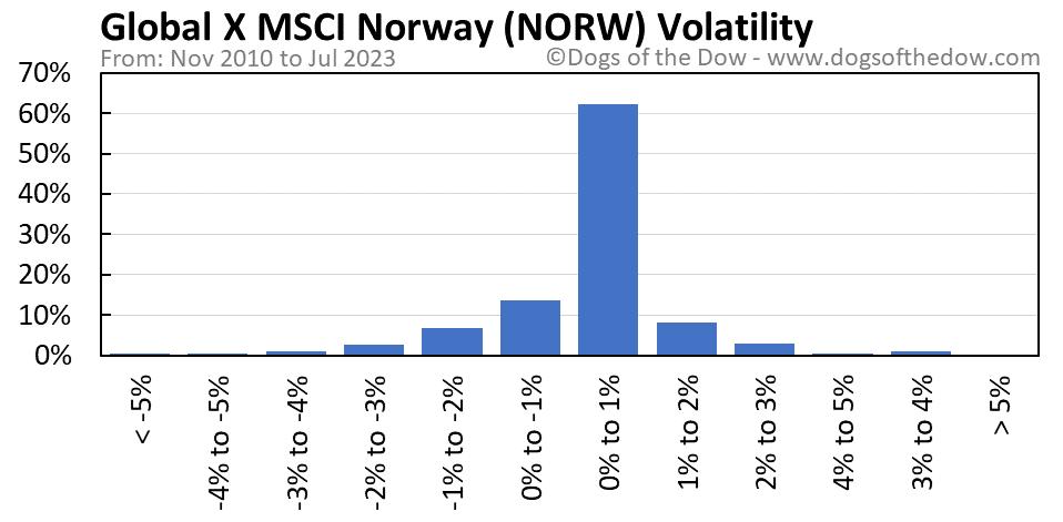 NORW volatility chart