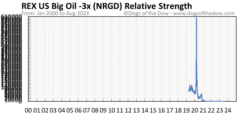 NRGD relative strength chart
