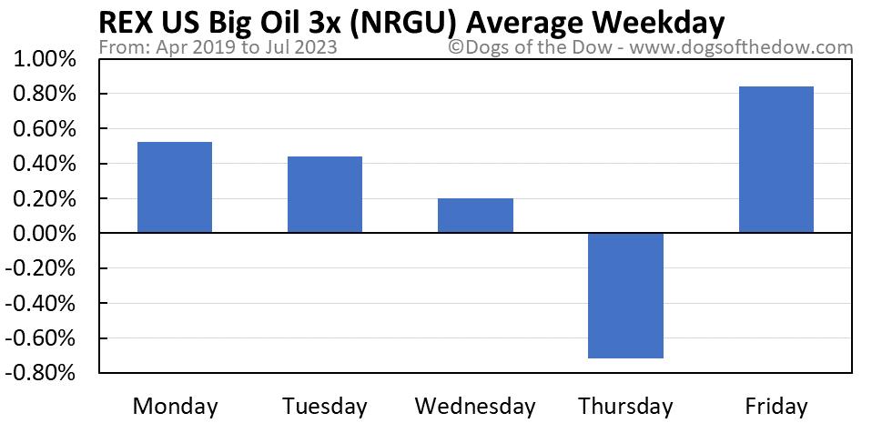 NRGU average weekday chart