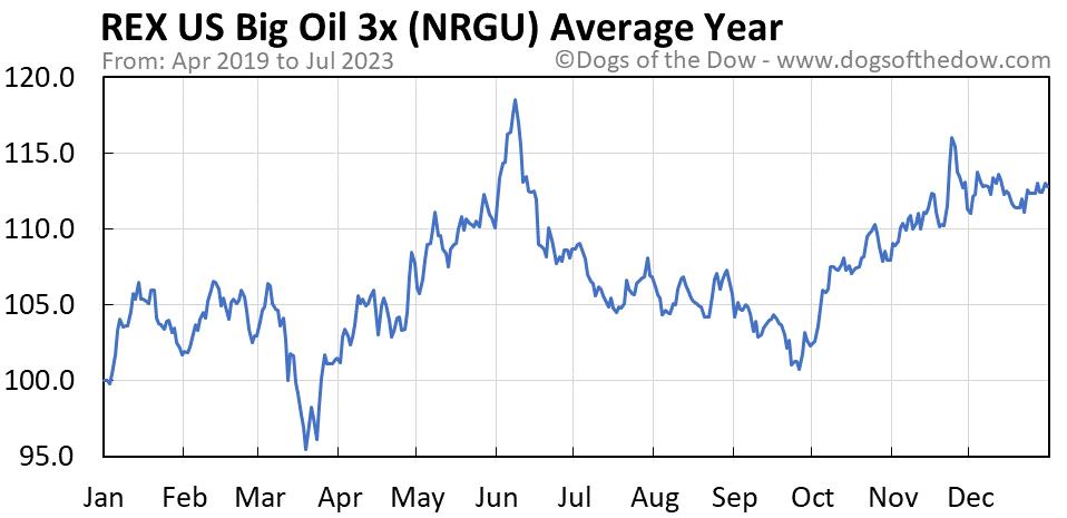 NRGU average year chart