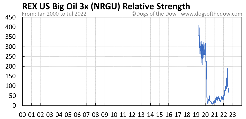 NRGU relative strength chart