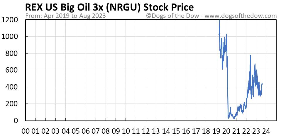 NRGU stock price chart