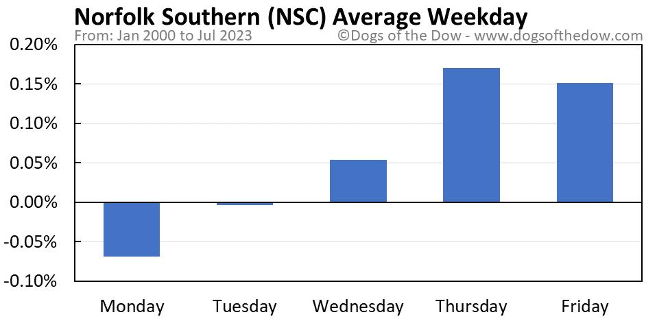 NSC average weekday chart