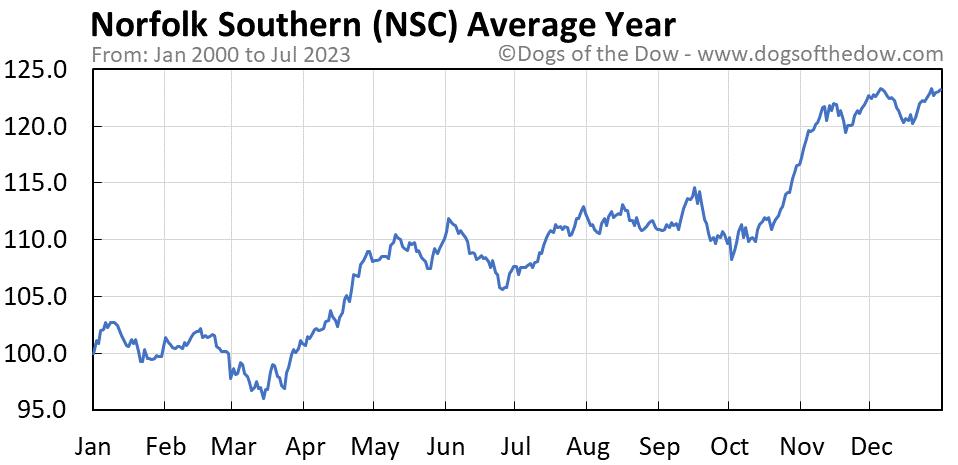 NSC average year chart