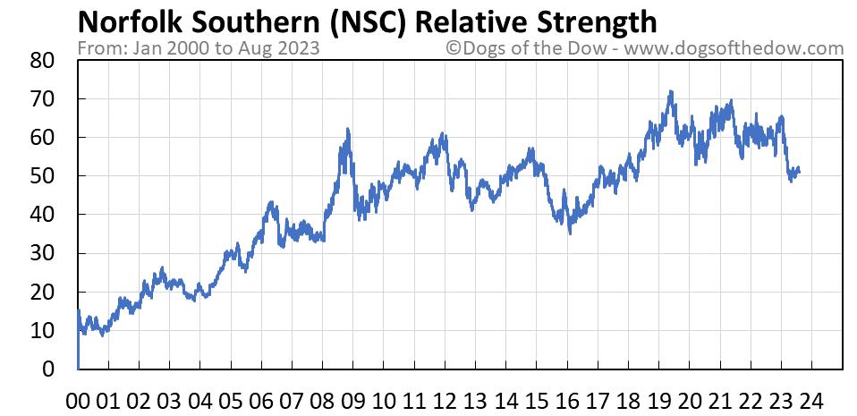 NSC relative strength chart