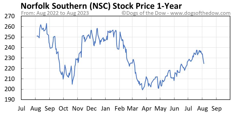 NSC 1-year stock price chart