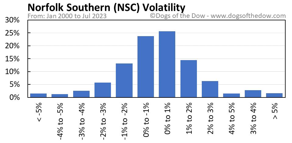 NSC volatility chart