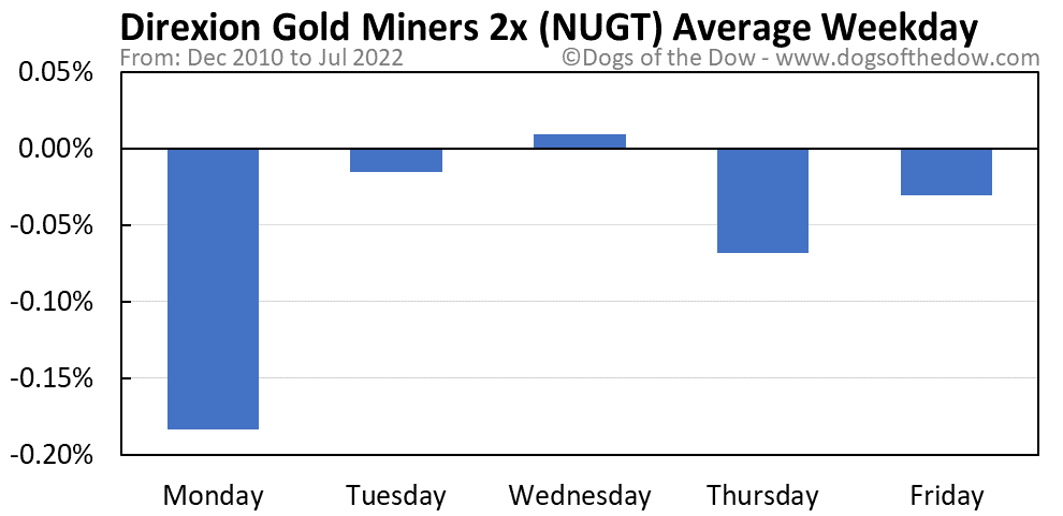 NUGT average weekday chart