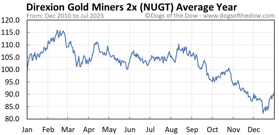 NUGT average year chart