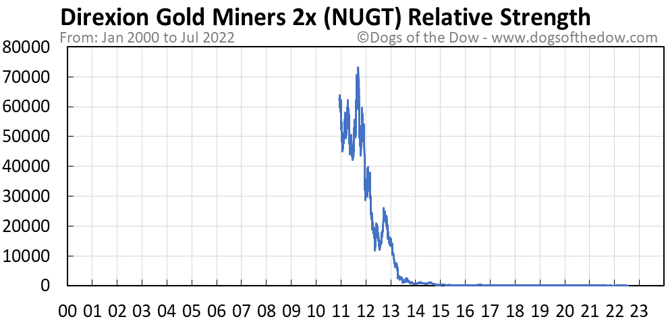 NUGT relative strength chart