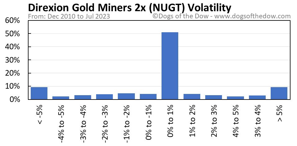 NUGT volatility chart
