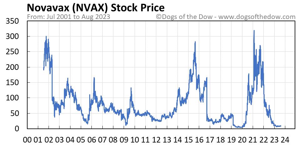 NVAX stock price chart