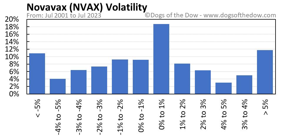 NVAX volatility chart