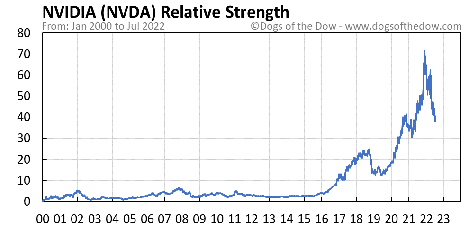 NVDA relative strength chart