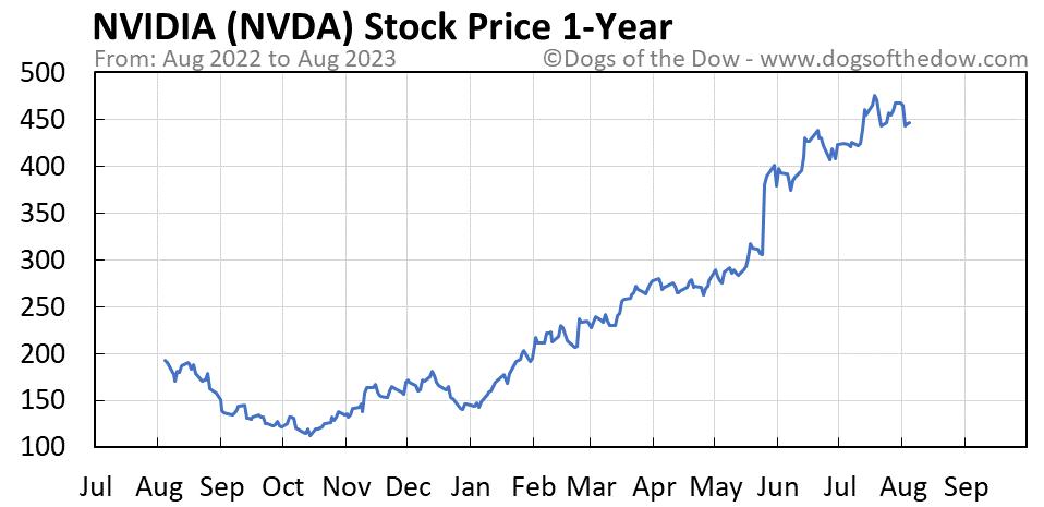 NVDA 1-year stock price chart