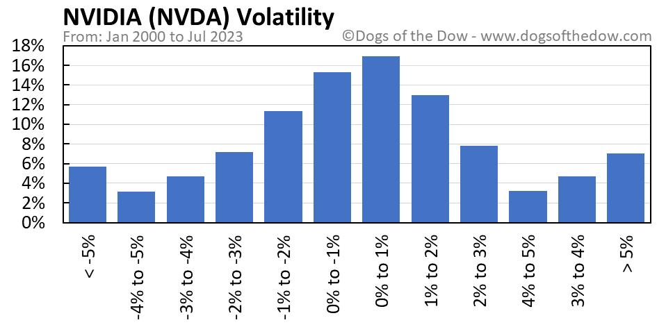 NVDA volatility chart