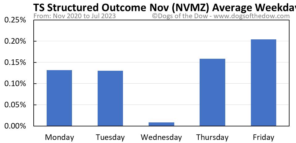 NVMZ average weekday chart