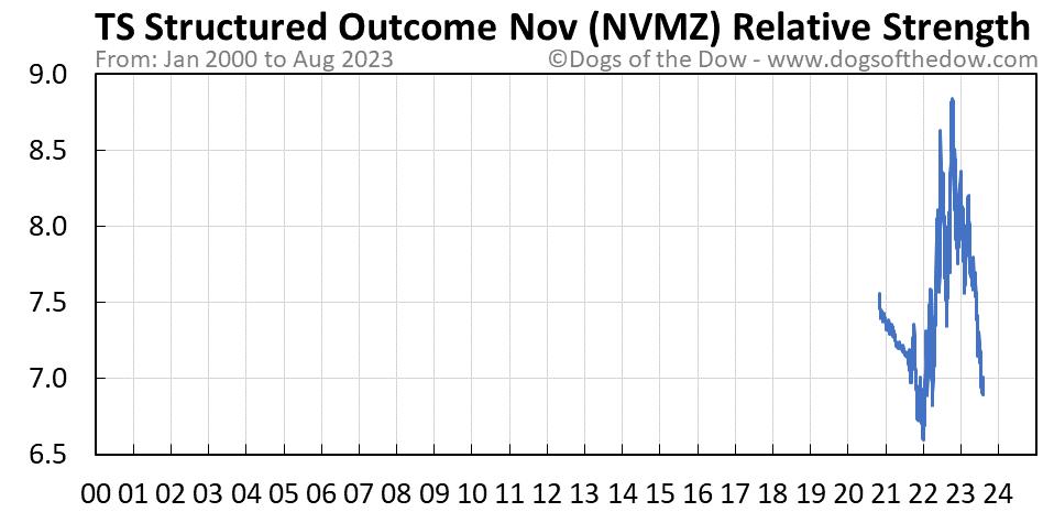 NVMZ relative strength chart