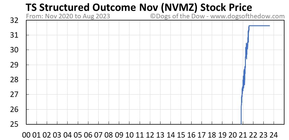 NVMZ stock price chart