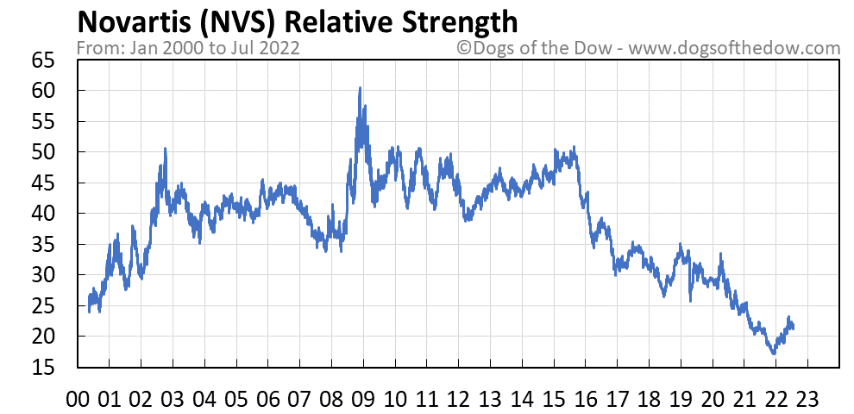 NVS relative strength chart