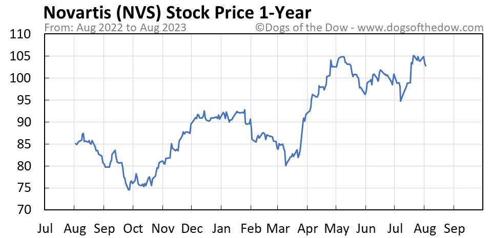 NVS 1-year stock price chart