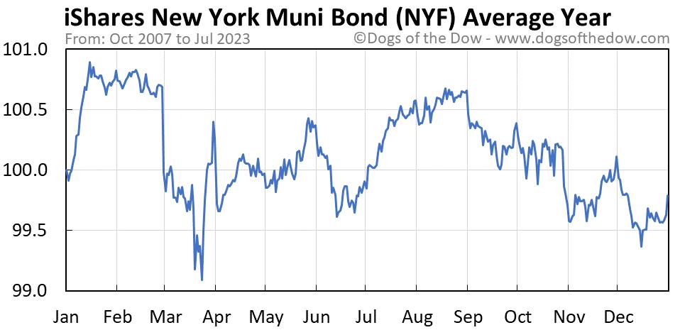 NYF average year chart