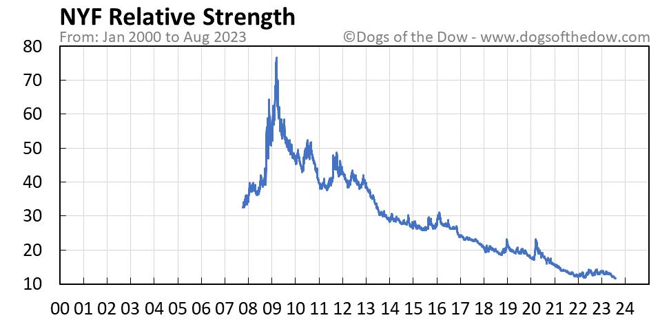 NYF relative strength chart