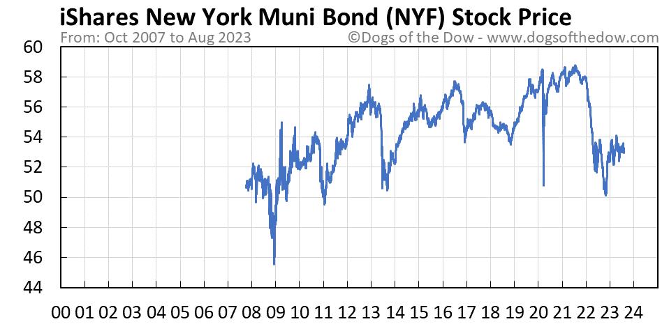 NYF stock price chart