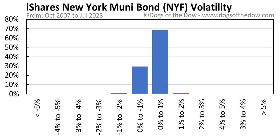 NYF volatility chart