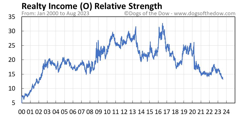O relative strength chart
