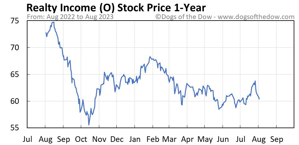 O 1-year stock price chart