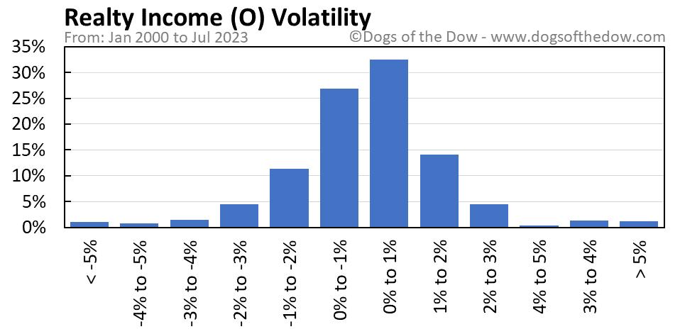 O volatility chart