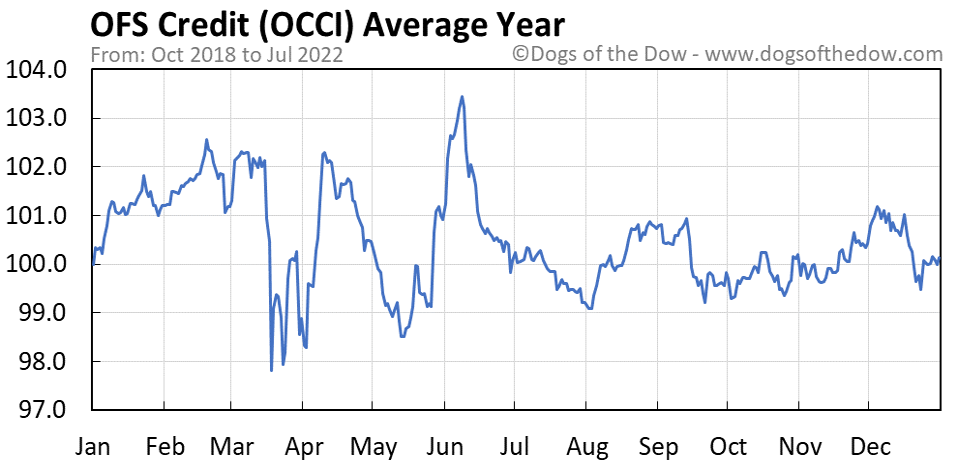 OCCI average year chart