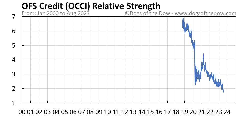 OCCI relative strength chart