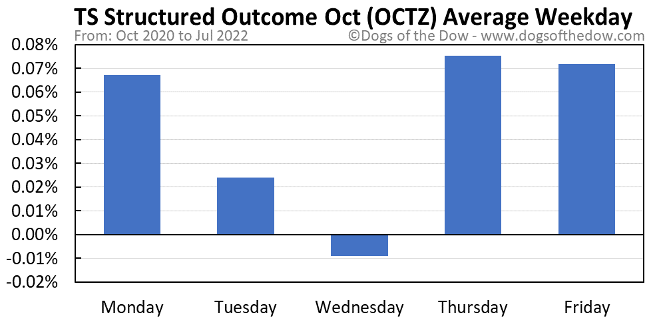 OCTZ average weekday chart