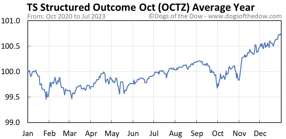 OCTZ average year chart