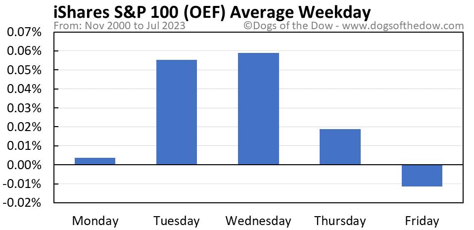 OEF average weekday chart