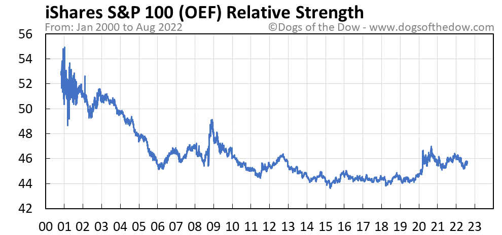 OEF relative strength chart