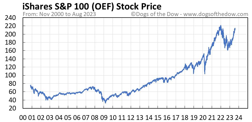 OEF stock price chart