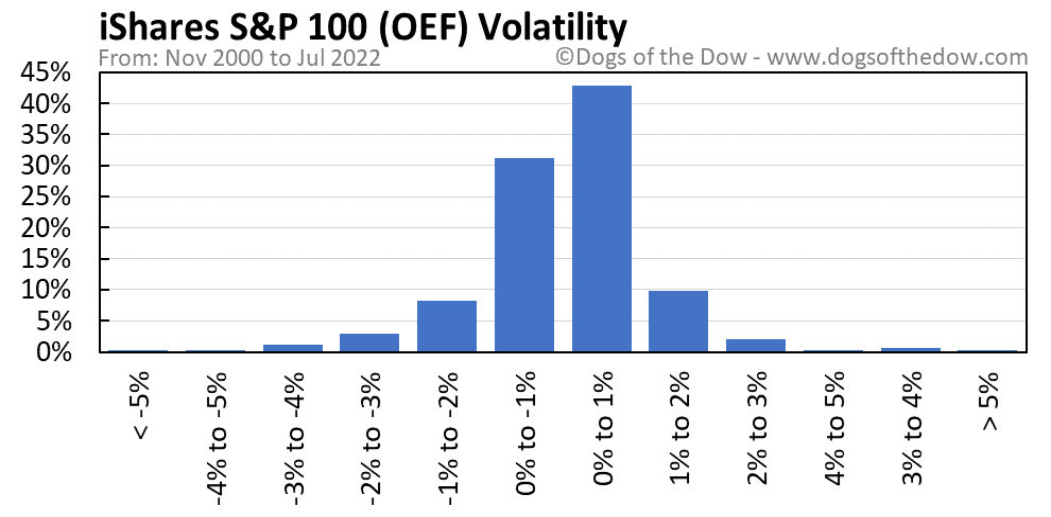 OEF volatility chart